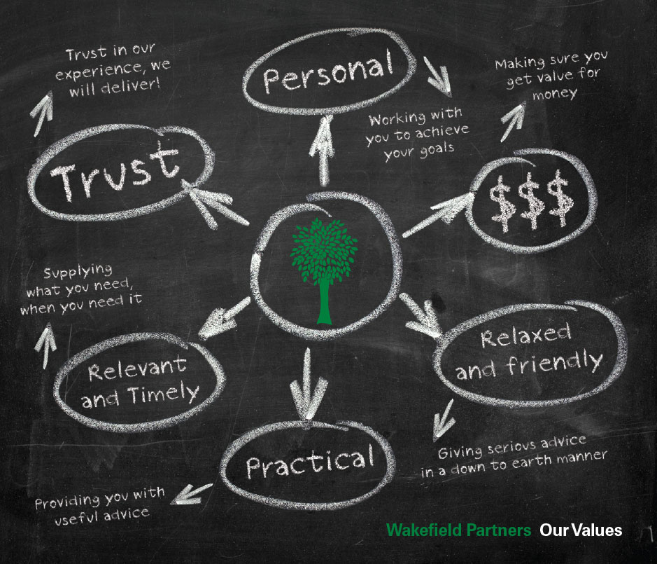 Wakefield Partners - Our Values